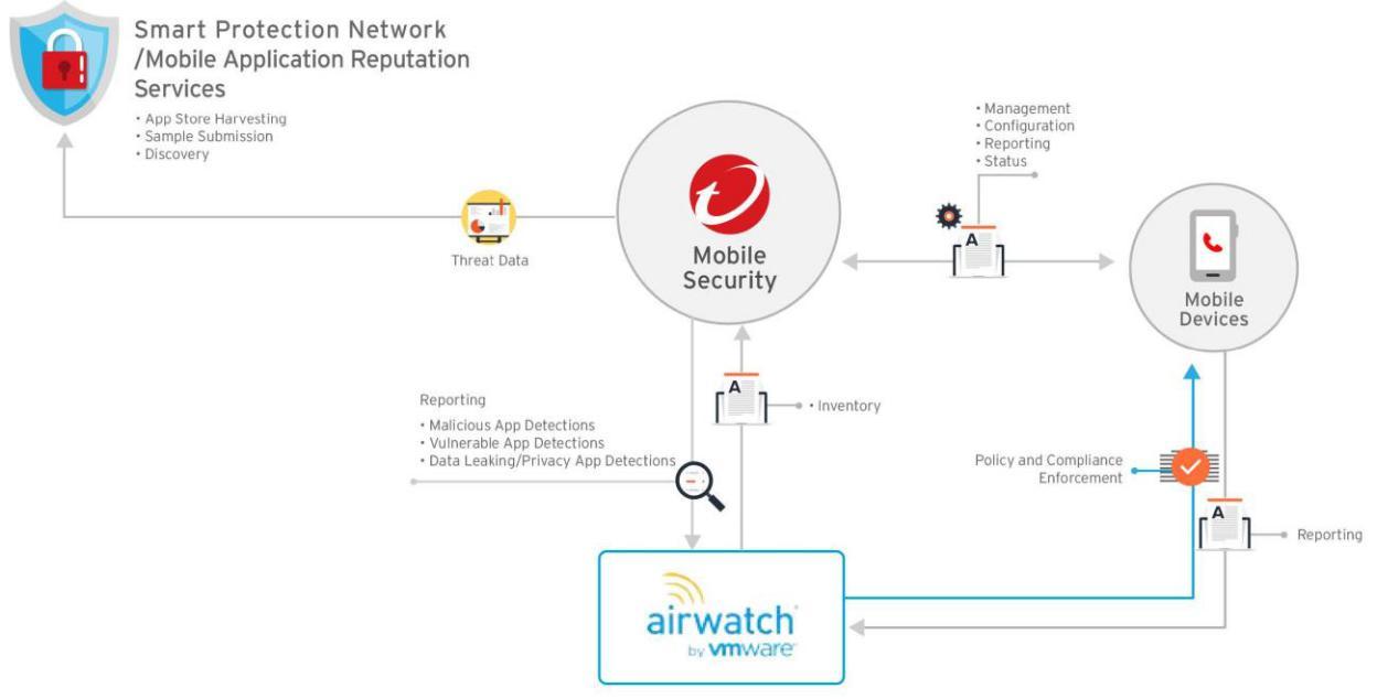 Airwatch Integration Architecture