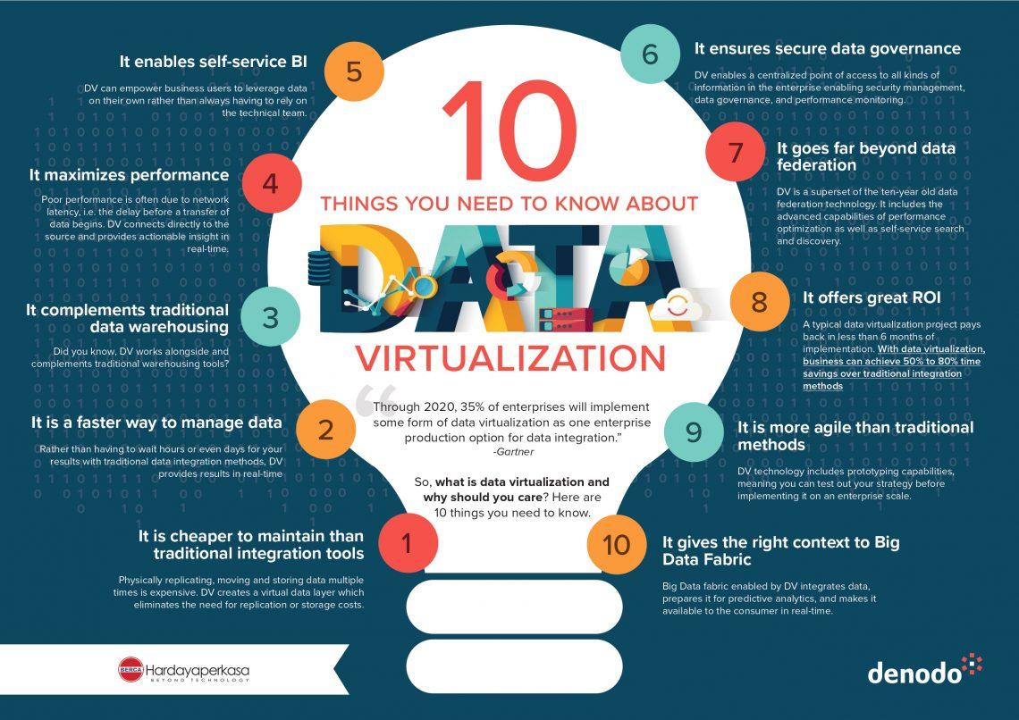 virtualisasi data